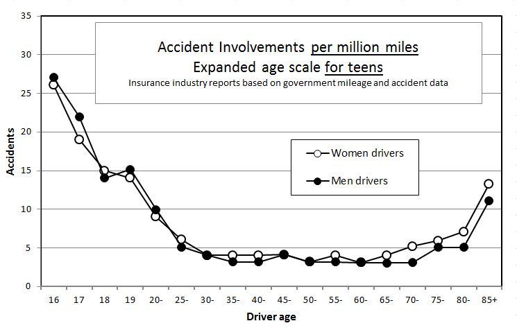 Chart: Accidents per million miles by driver age and sex